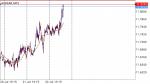 AUDZAR in Technical_index