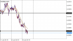 AUDSEK in Technical_index