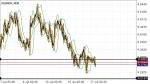 USDNOK in Technical_index