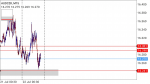 AUDCZK in Technical_index