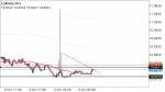 EURNOK in Technical_index