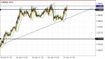 EURSGD in Technical_index