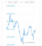 yearn.finance (YFI) in Coins & Tokens_index