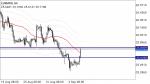 EURMXN in Technical_index