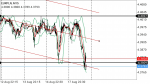 EURPLN in Technical_index