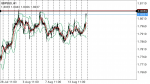 GBPSGD in Technical_index