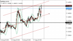 GBPSEK in Technical_index