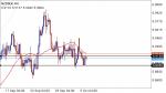 NZDSEK in Technical_index