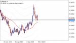EURSEK in Technical_index