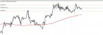 USDPLN in Trading Signals_index