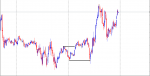 NEAREST SUPPORT AND RESISTANCE BALANCE AFTER BEFORE DAY in Trading Systems_index