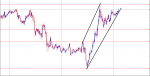 SUPPORT AND RESISTANCE CHANNEL  in Trading Systems_index