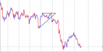 SYMMETRICAL TRIANGLE in Trading Systems_index