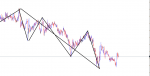 zigzag multiframe strategy in Trading Systems_index