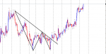 w pattern strategy in Trading Systems_index