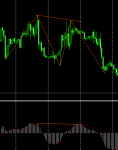 zigzag with macd in Trading Systems_index