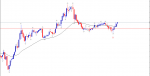 open position with EMA 37+fractal in Trading Systems_index