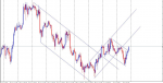 equidistant channel trend system in Trading Systems_index