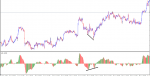awesome oscillator with divergen konvergen  in Trading Systems_index