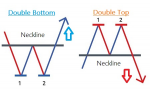 best forex trading strategy for Double Bottoms in Trading Systems_index