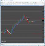 Super Scalping Future Arrow Indicator in Indicator Modifications_index