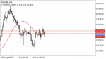 AUD/USD Forex Technical Analysis in Technical_index