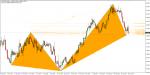 MQL Harmonic Indicator in MT4 / MT5 Indicators_index