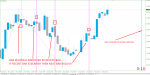 REVERSAL BAR PREDICTOR BINARY &  FOREX TRADING in Technical_index