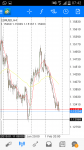 EUR/USD in Technical_index
