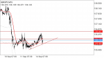 GBPJPY in Technical_index