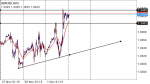 GBPUSD in Technical_index