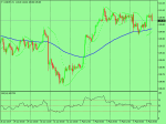 USDJPY Daily Support and Resistence in Technical_index