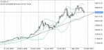 Prediction for BTC using Technical Analysis in Coins & Tokens_index