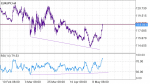 konvergen divergen in Trading Systems_index