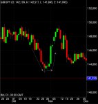 Market Move Based Supply and Demand in Forex Education_index