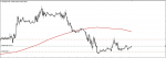 EURGBP in Technical_index