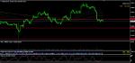 NZDUSD in Technical_index