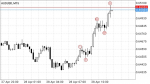 Elliot wave strategy in Trading Systems_index
