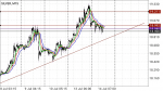 XAGUSD(Silver) Technicals in Technical_index