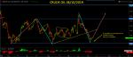 Oil - WTI Technicals  in Technical_index