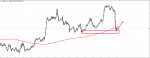 USDJPY Technical Analysis in Technical_index
