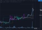 Bitcoin (BTCUSD) in Technical_index