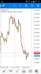 AUDUSD Daily Support and Resistence in Technical_index