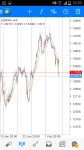EURCHF in Technical_index
