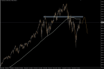 Indices Europe, US - technical analysis in Technical_index