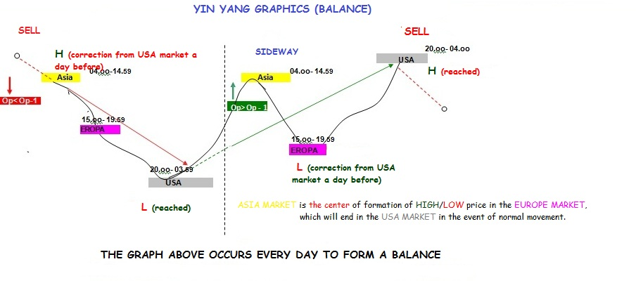 YIN YANG  METHODS GUIDE in Forex Education_index