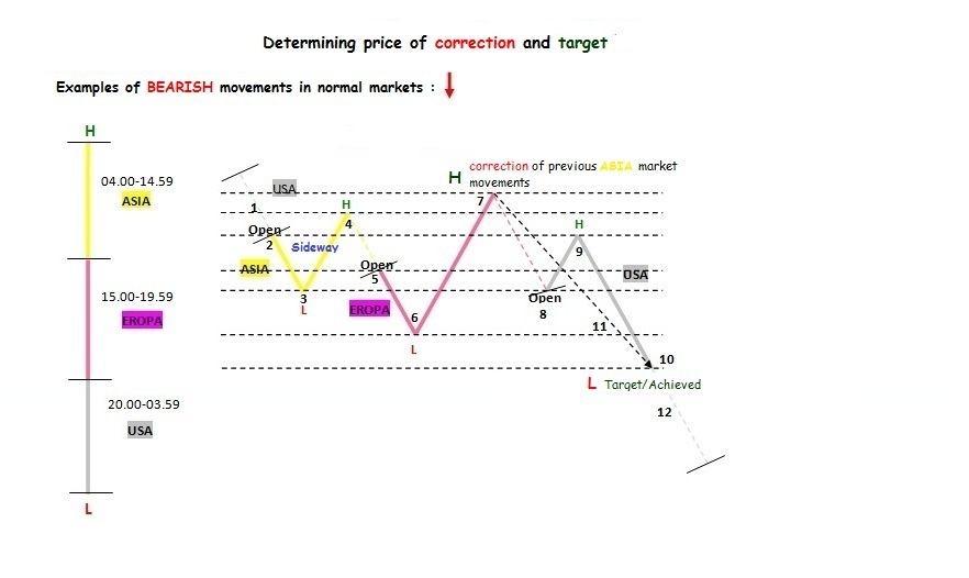 CHART THE TYPE OF MARKET MOVEMENTS in Forex Education_index