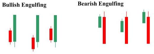Engulfing candle pattern in Forex Education_index