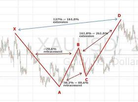 Trading Dengan Pola Chart Gartley - Artikel Forex